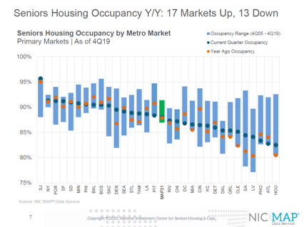 4Q19 Seniors Housing Occupancy Year Over Year-3