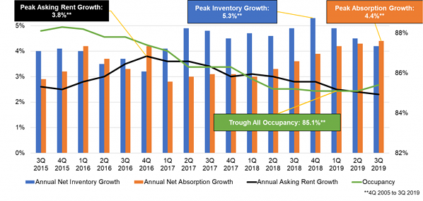Assisted-Living-Annual-Inventory-Growth-1024x486