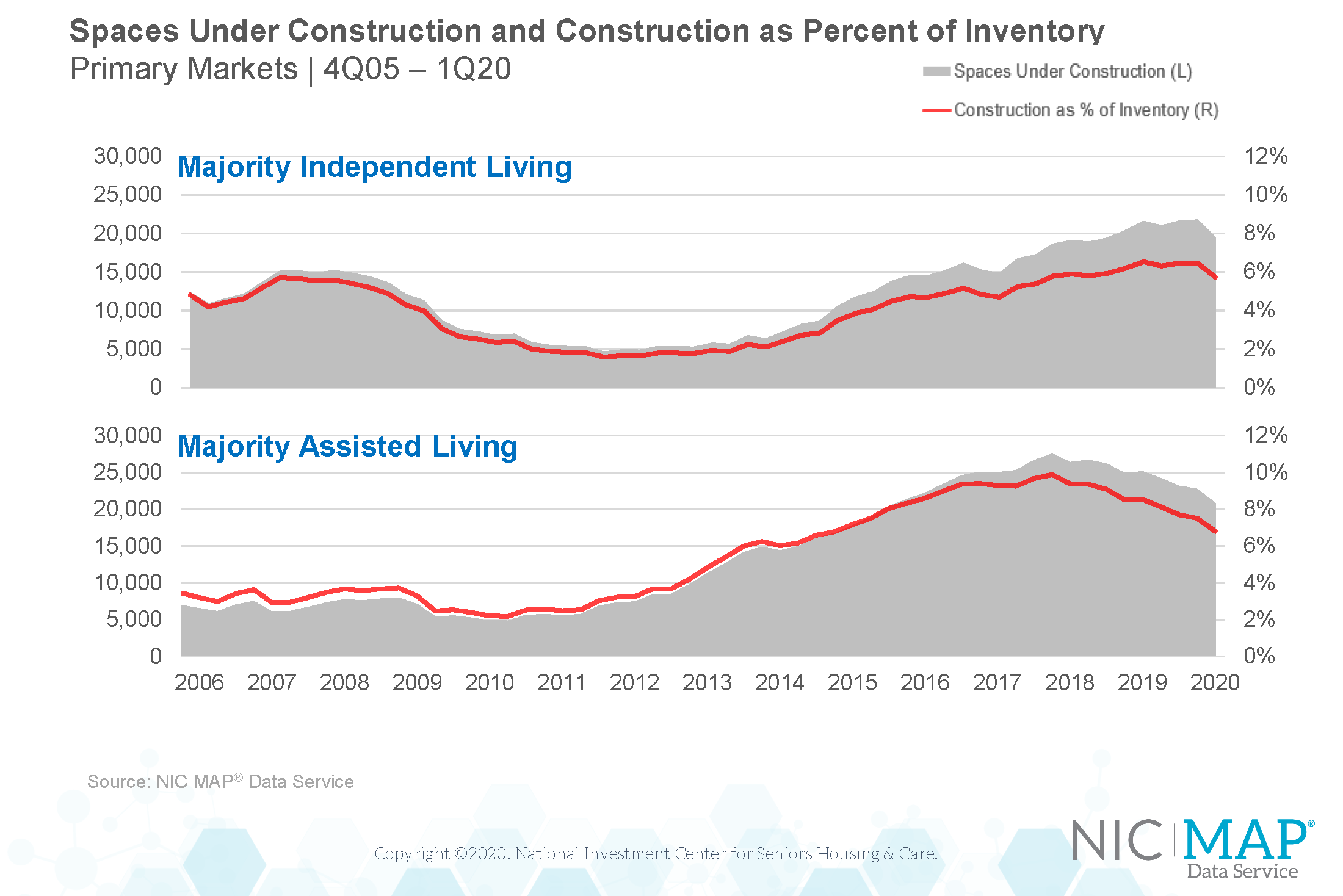 NIC_MAP_Data_Service_Spaces_Under_Construction_and_Construction_as_Percent_of_Inventory_1Q20_